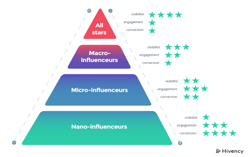 Schéma représentant les différents type d'influenceurs