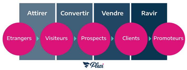 Schéma présentant les 4 étapes de l'inbound marketing et le cycle d'un lead