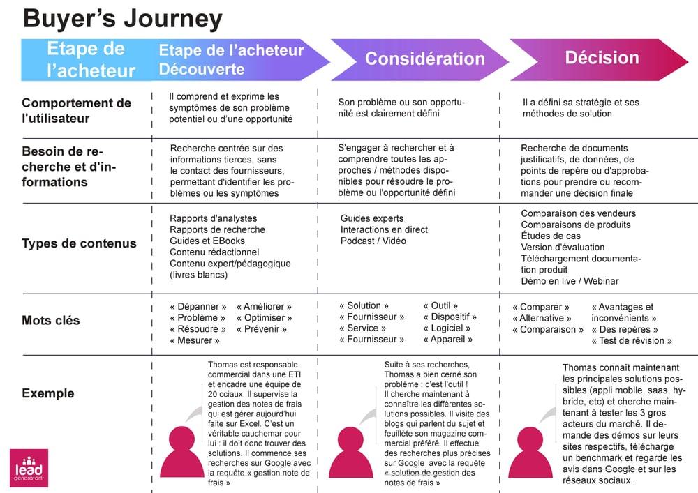 Exemple de tableau qui combine buyer journey et de matrice de contenus inbound marketing