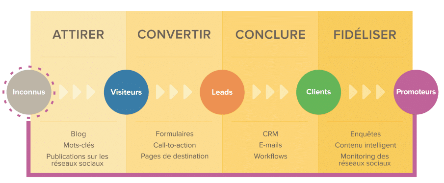 entonnoir-inbound-marketing-hubspot-lead-generator