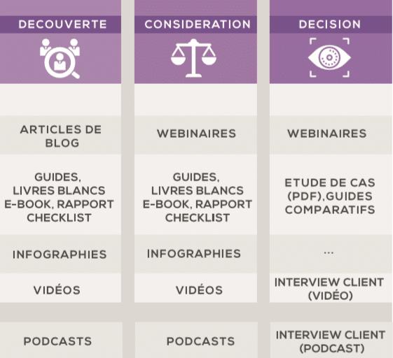 Tableau qui montre les exemples de contenus en fonction des 3 étapes du parcours d'achat