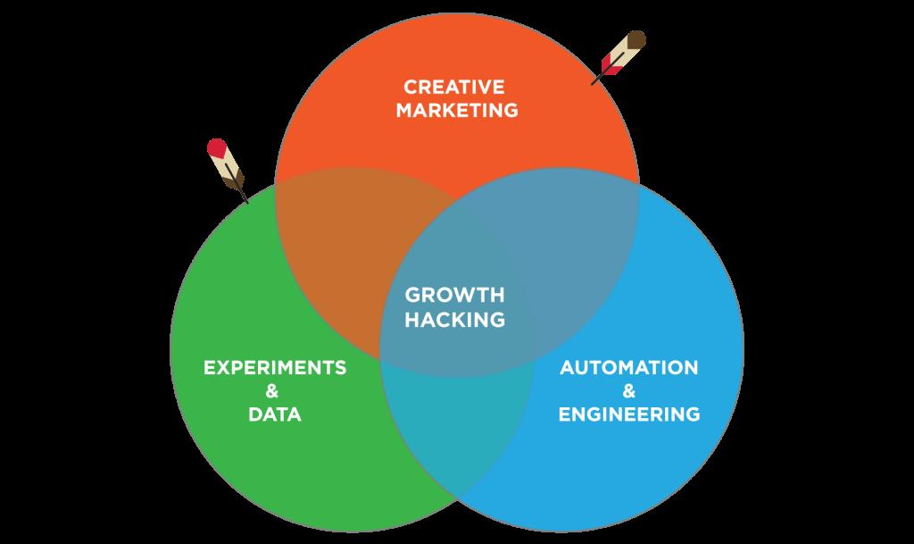 schema représentant le fonctionnement du growth hacking