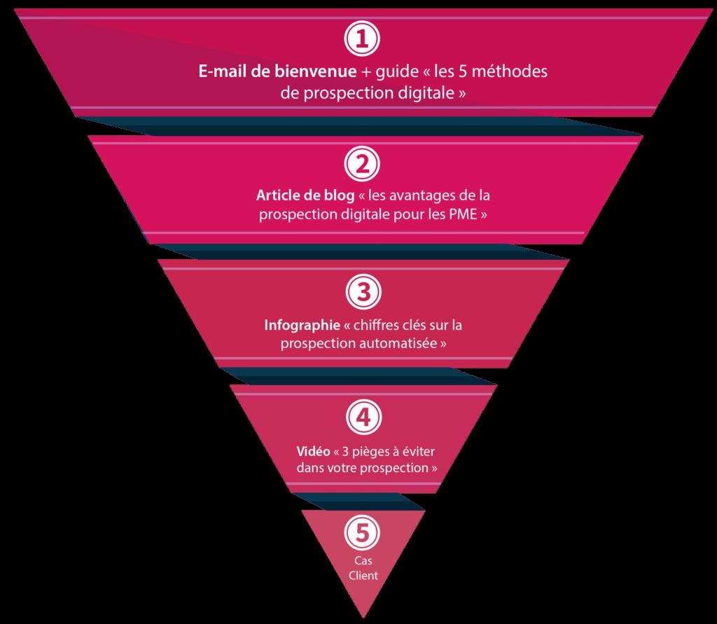 infographie représentant l'entonnoir du lead nurturing en btob