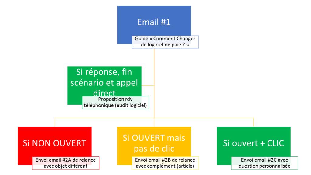 plan d'un scénario de mail pour le lead nurturing en btob