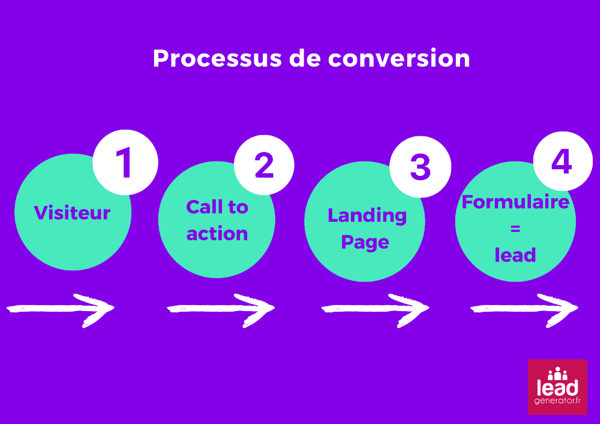 Schéma explicatif du processus de conversion de la landing page