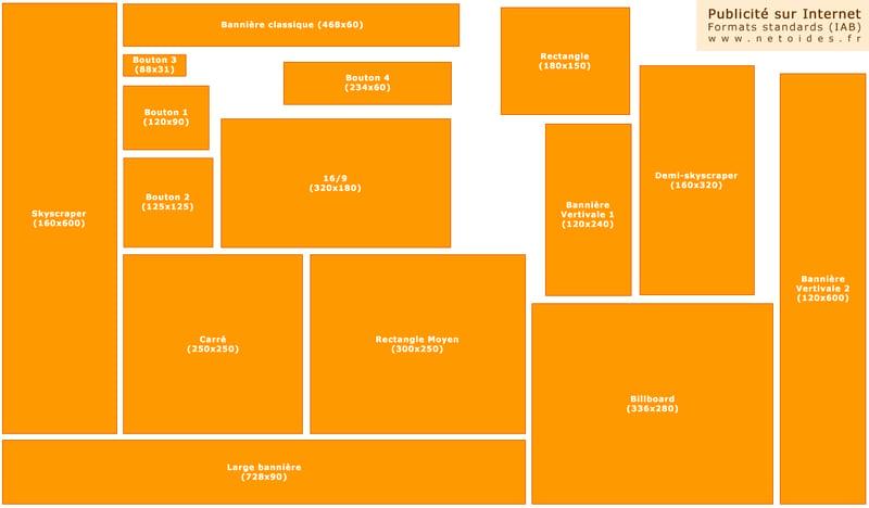panorama des formats de bannière en display ads