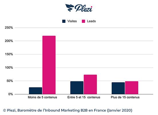 Extrait du baromètre de l'inbound marketing réalisé par Plezi