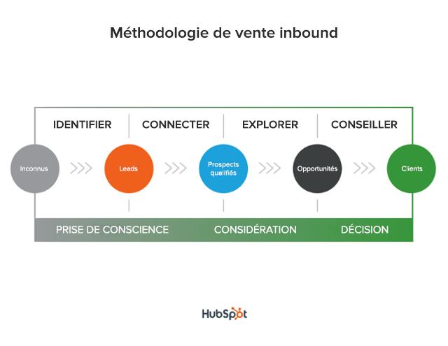 Schéma présentant la méthodologie de vente inbound et la qualification commerciale d'un lead