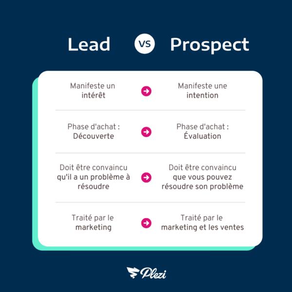 Schéma comparatif entre un prospect et un lead